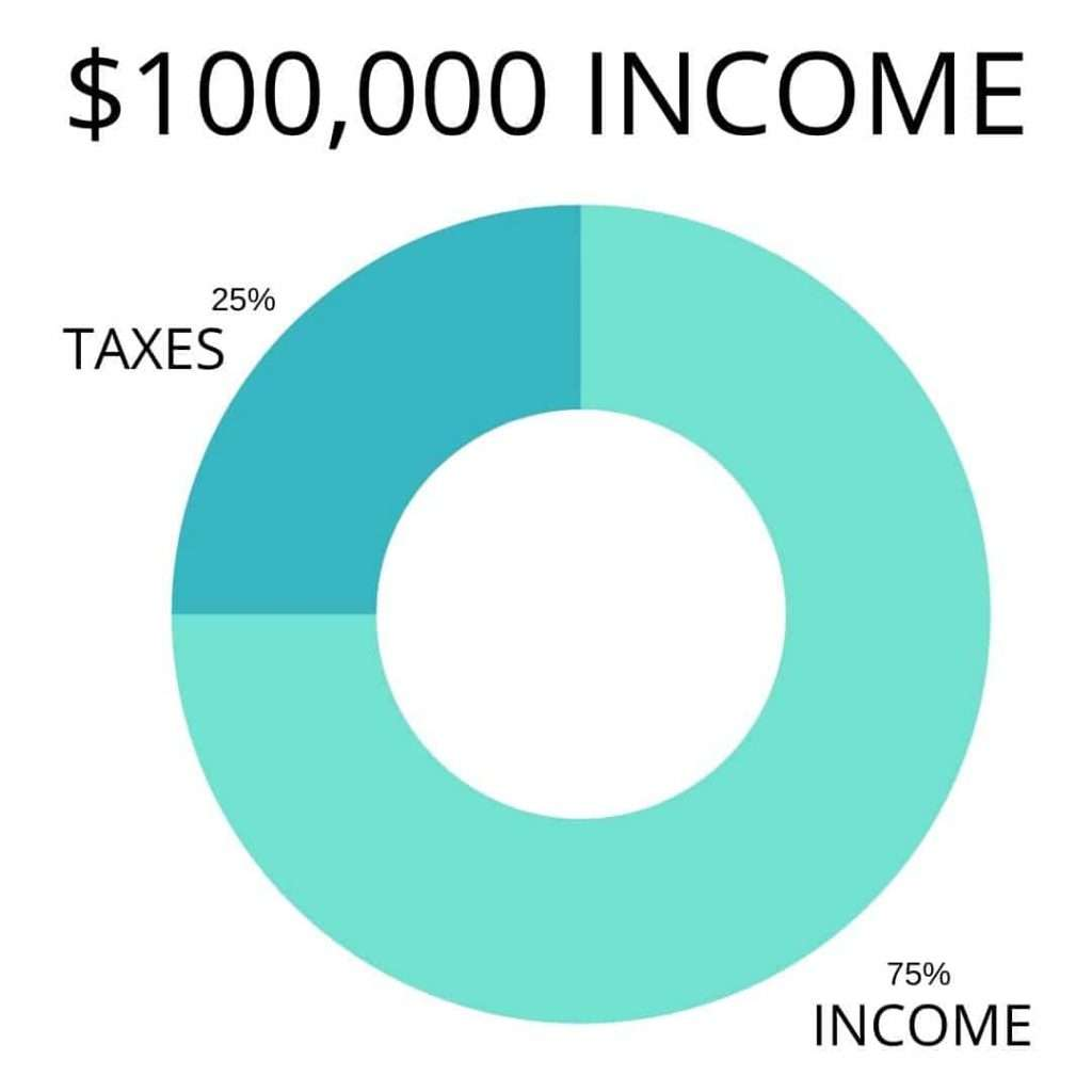 $100,000 income pie chart